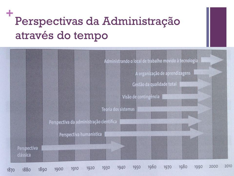 Perspectivas da Administração através do tempo