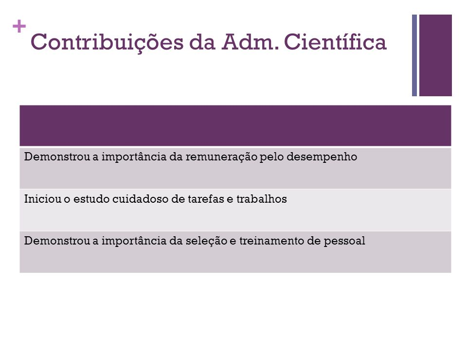 Contribuições da Adm. Científica