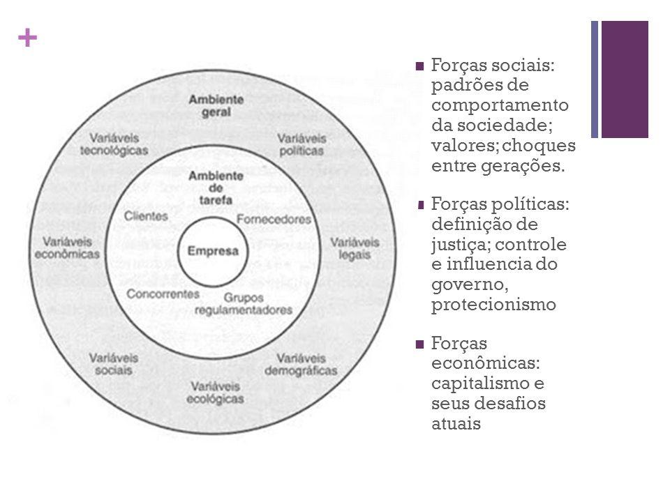 Forças sociais: padrões de comportamento da sociedade; valores; choques entre gerações.