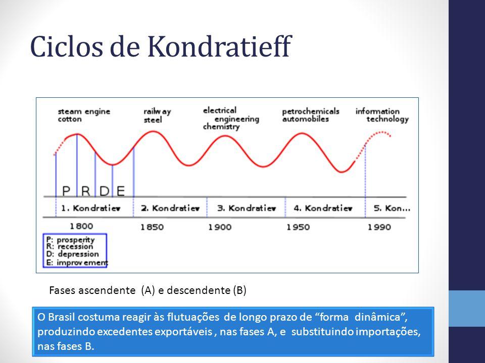 Ciclos de Kondratieff Fases ascendente (A) e descendente (B)