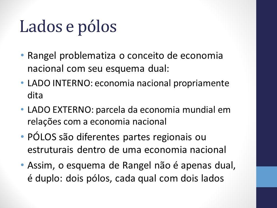 Lados e pólos Rangel problematiza o conceito de economia nacional com seu esquema dual: LADO INTERNO: economia nacional propriamente dita.