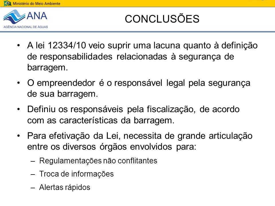 CONCLUSÕES A lei 12334/10 veio suprir uma lacuna quanto à definição de responsabilidades relacionadas à segurança de barragem.