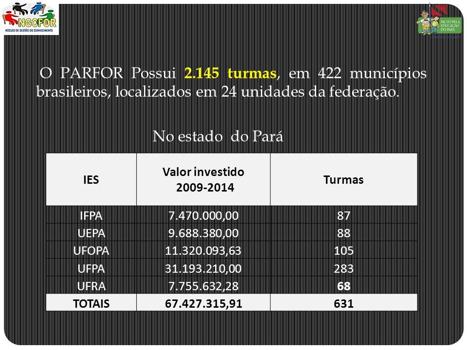 O PARFOR Possui 2.145 turmas, em 422 municípios brasileiros, localizados em 24 unidades da federação.