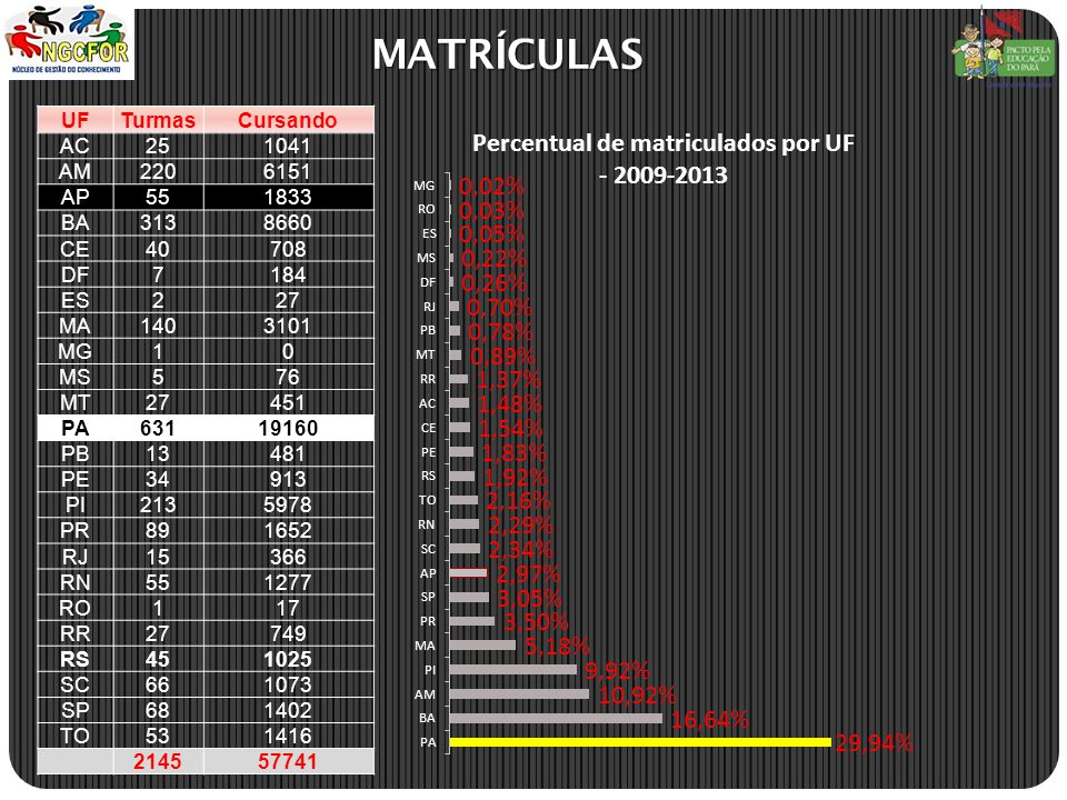 MATRÍCULAS UF Turmas Cursando AC 25 1041 AM 220 6151 AP 55 1833 BA 313