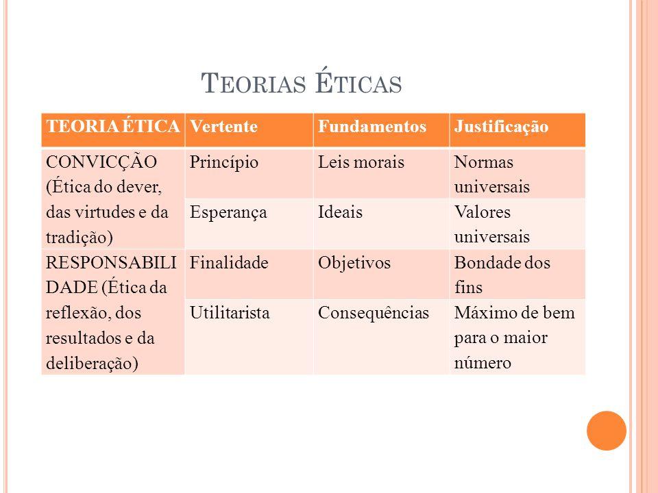 Teorias Éticas TEORIA ÉTICA Vertente Fundamentos Justificação