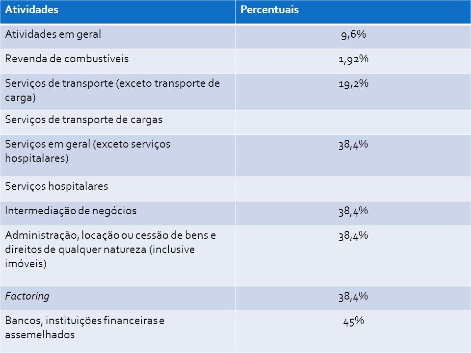 Atividades Percentuais. Atividades em geral. 9,6% Revenda de combustíveis. 1,92% Serviços de transporte (exceto transporte de carga)