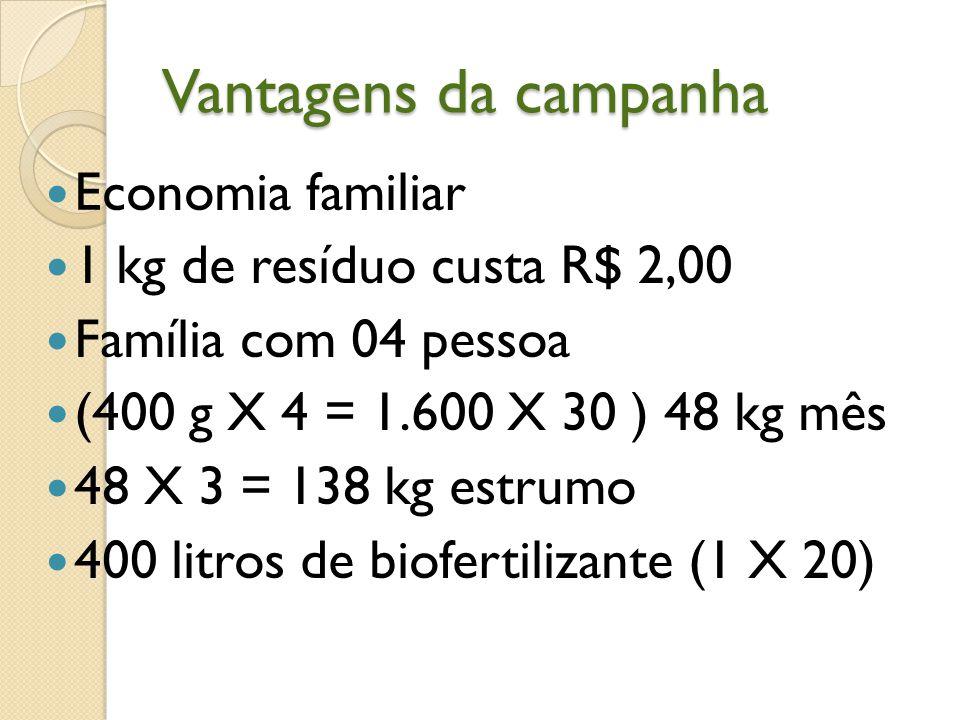 Vantagens da campanha Economia familiar 1 kg de resíduo custa R$ 2,00