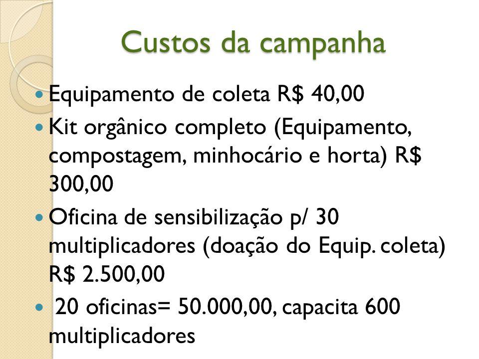 Custos da campanha Equipamento de coleta R$ 40,00