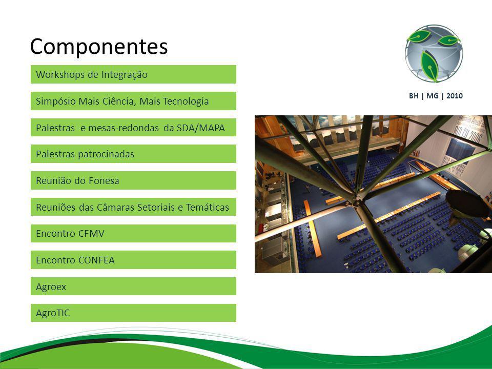 Componentes Workshops de Integração