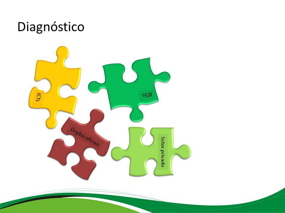 Diagnóstico IESs ICTs Órgãos oficiais Setor privado