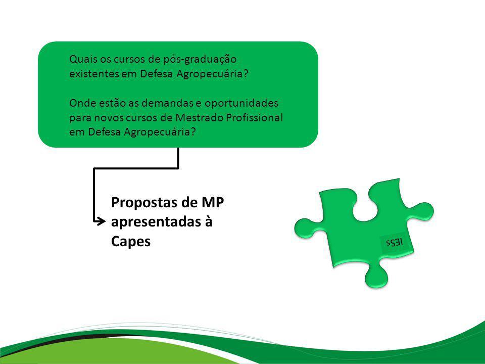 Propostas de MP apresentadas à Capes