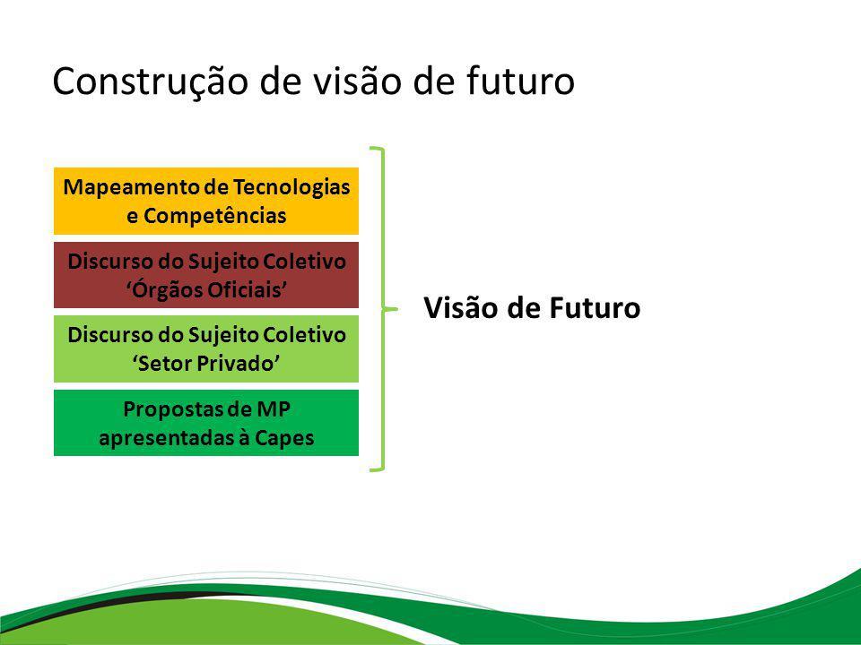Construção de visão de futuro
