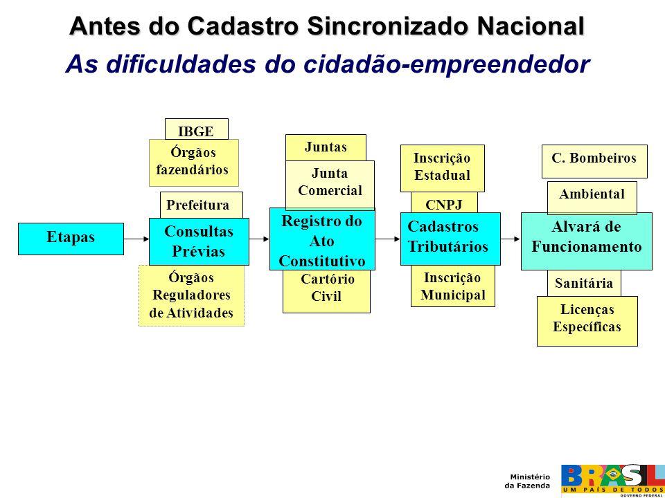 Antes do Cadastro Sincronizado Nacional As dificuldades do cidadão-empreendedor