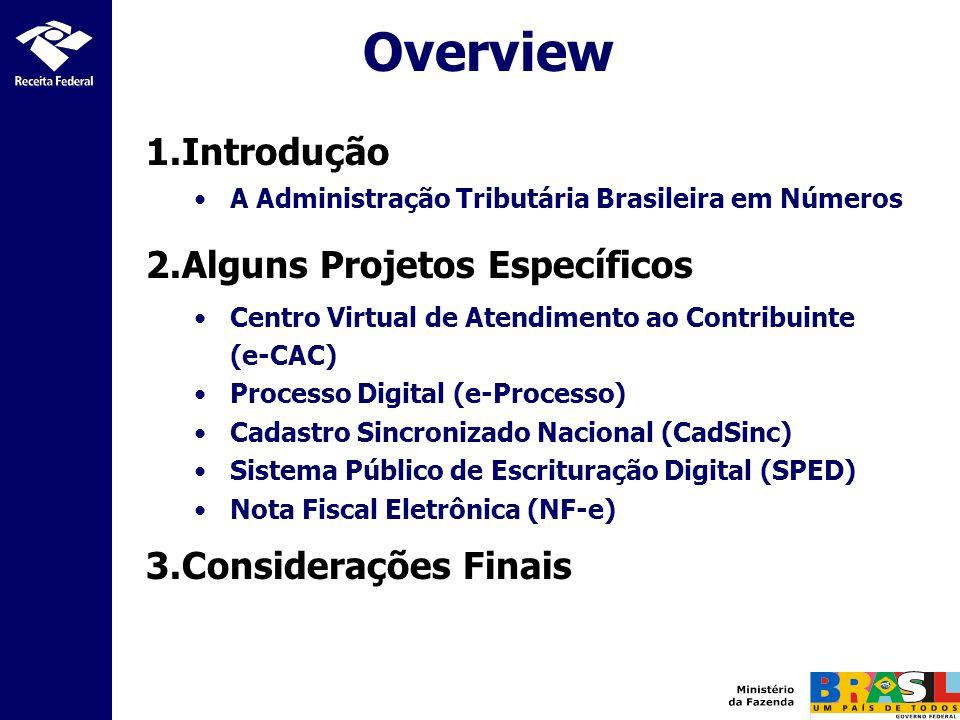 Overview Introdução Alguns Projetos Específicos Considerações Finais