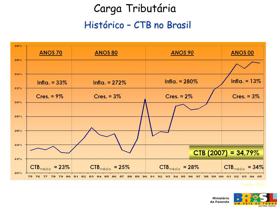 Carga Tributária Histórico – CTB no Brasil CTB (2007) = 34,79% ANOS 80
