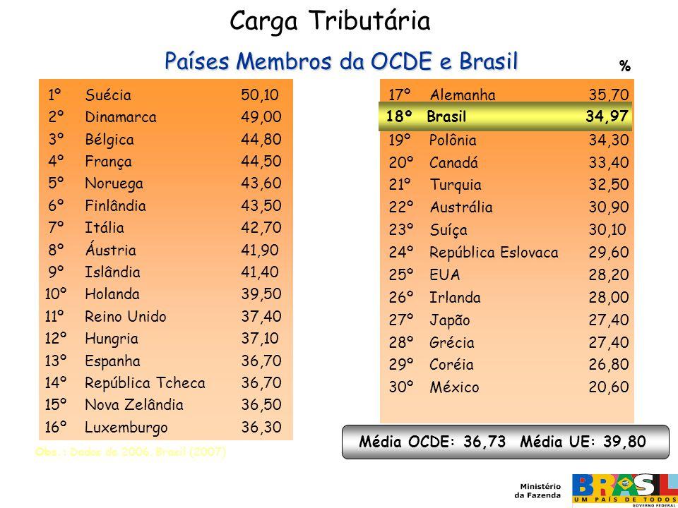 Carga Tributária Países Membros da OCDE e Brasil 1º Suécia 50,10 2º