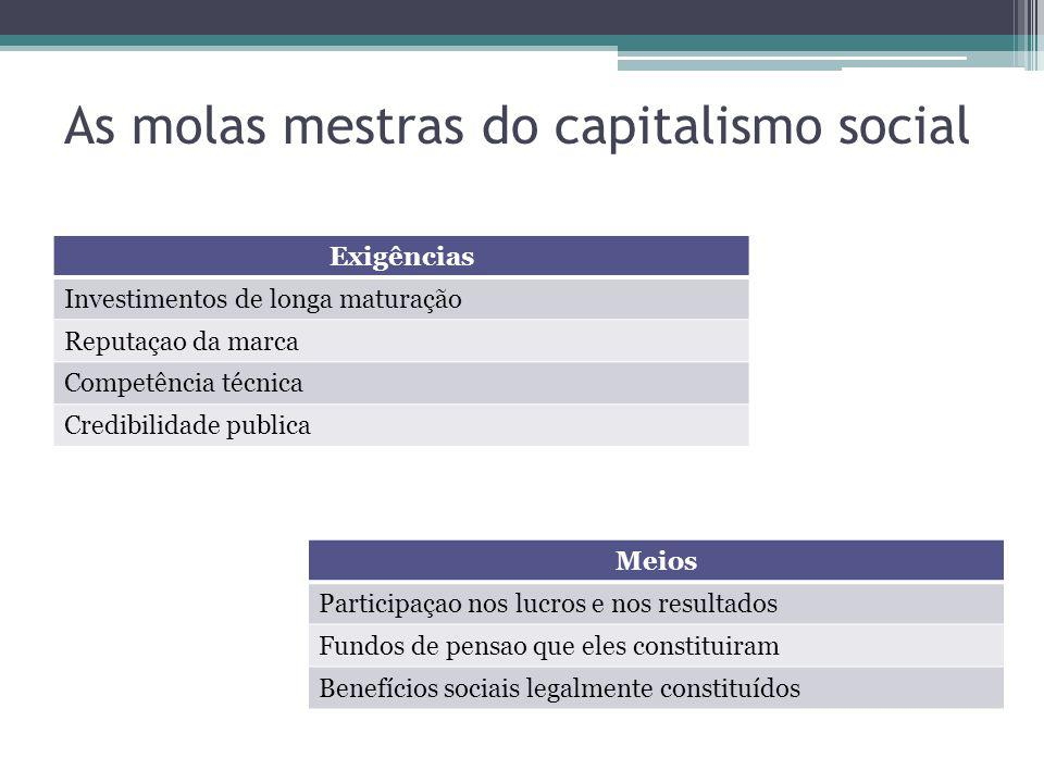 As molas mestras do capitalismo social