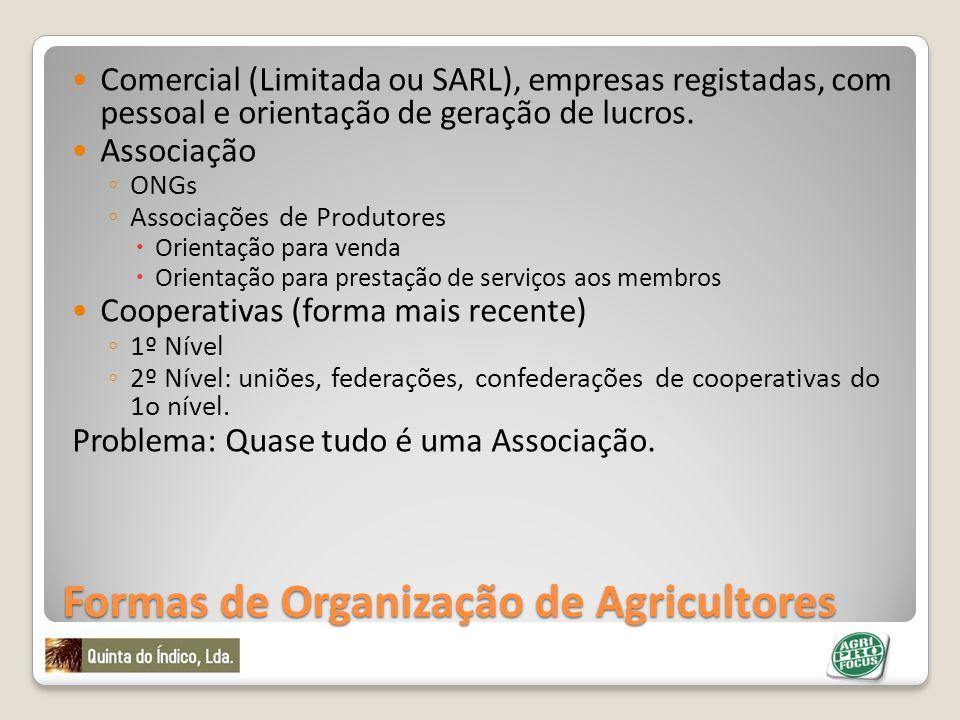 Formas de Organização de Agricultores