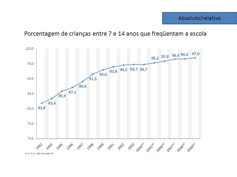 Porcentagem de crianças entre 7 e 14 anos que freqüentam a escola