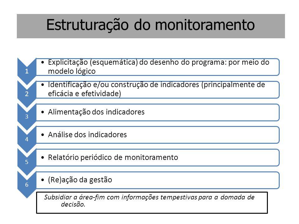 Estruturação do monitoramento