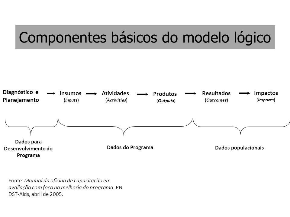 Componentes básicos do modelo lógico