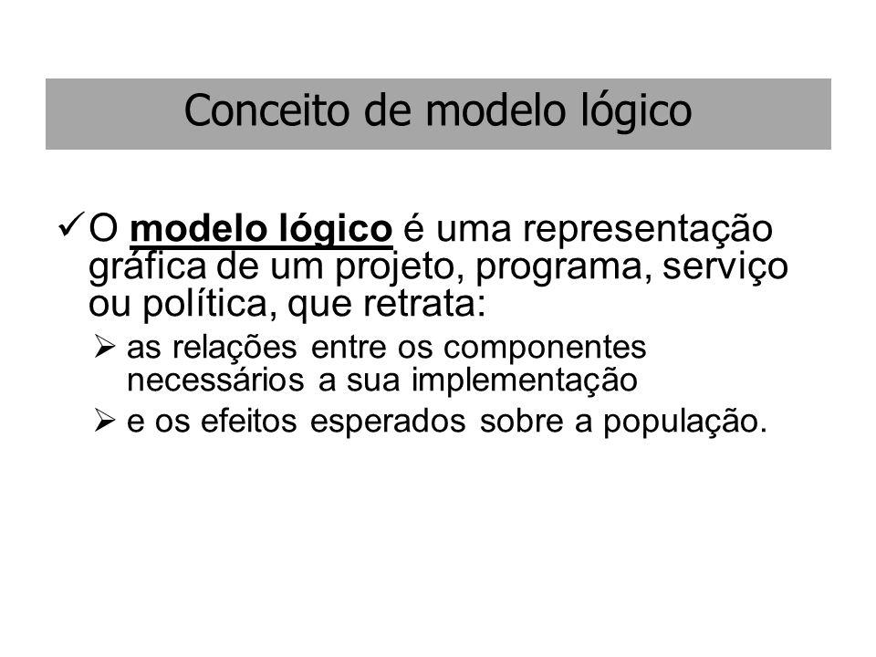 Conceito de modelo lógico