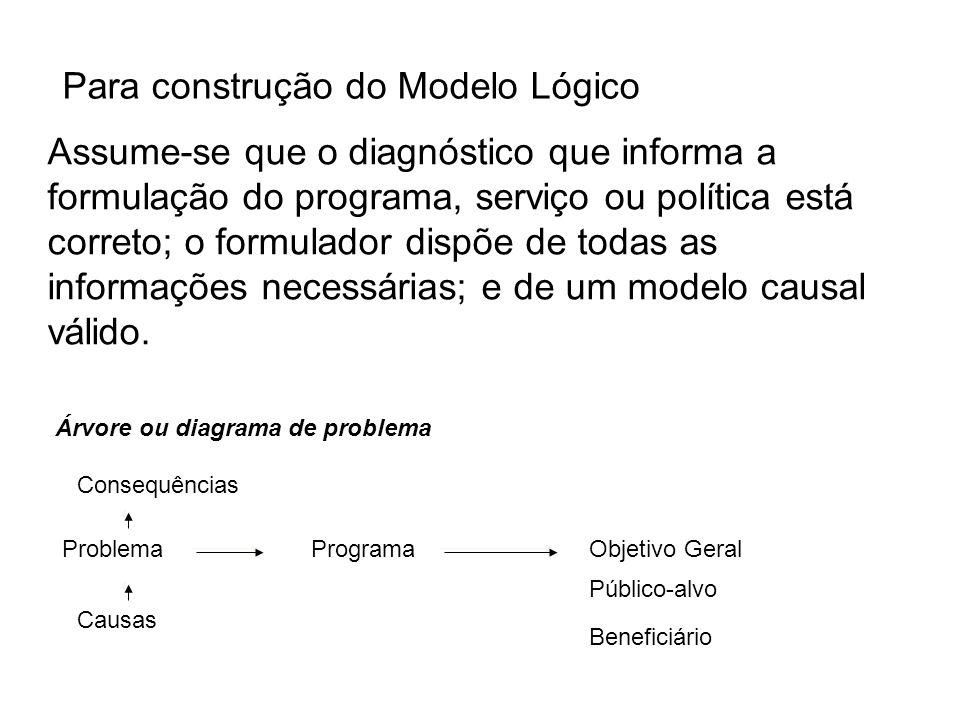 Para construção do Modelo Lógico