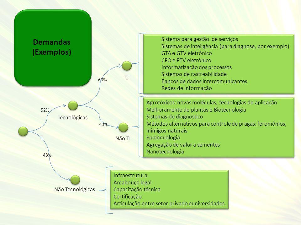 Demandas (Exemplos) Sistema para gestão de serviços