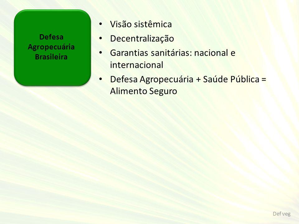 Defesa Agropecuária Brasileira