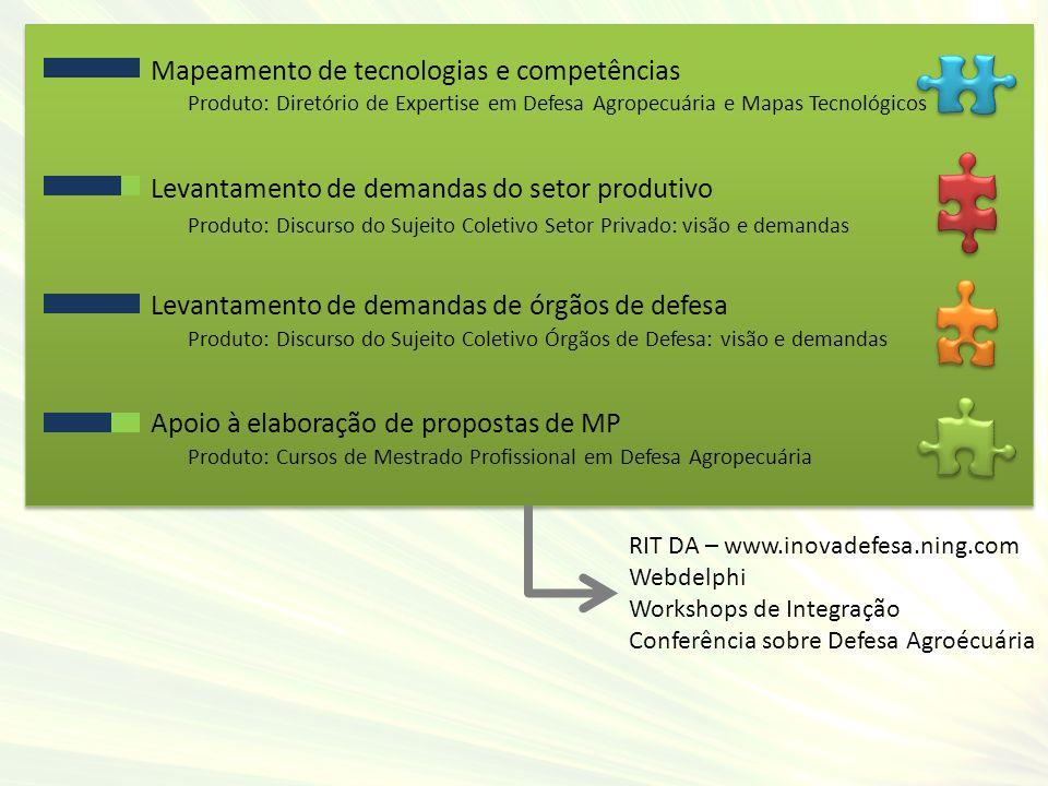 Mapeamento de tecnologias e competências