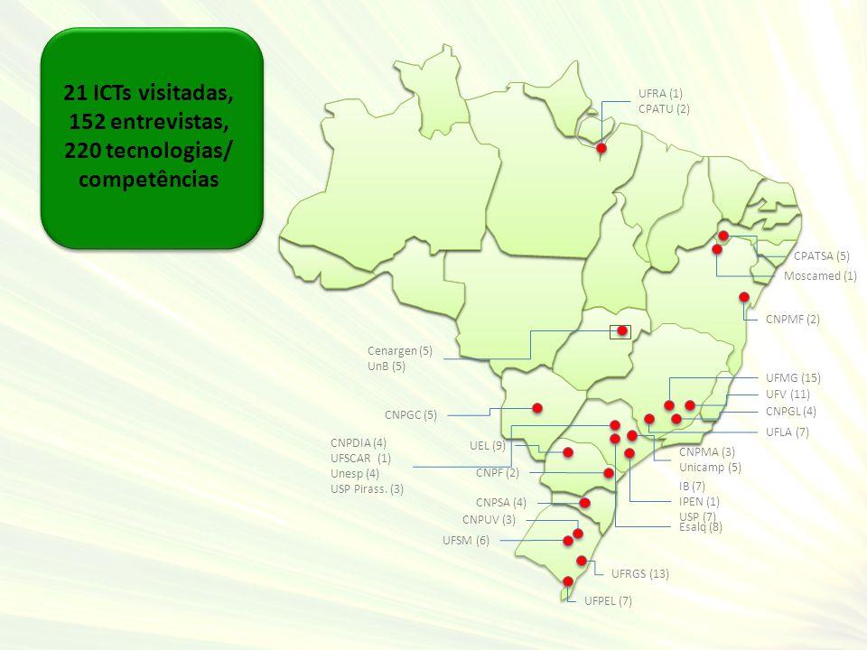 21 ICTs visitadas, 152 entrevistas, 220 tecnologias/ competências