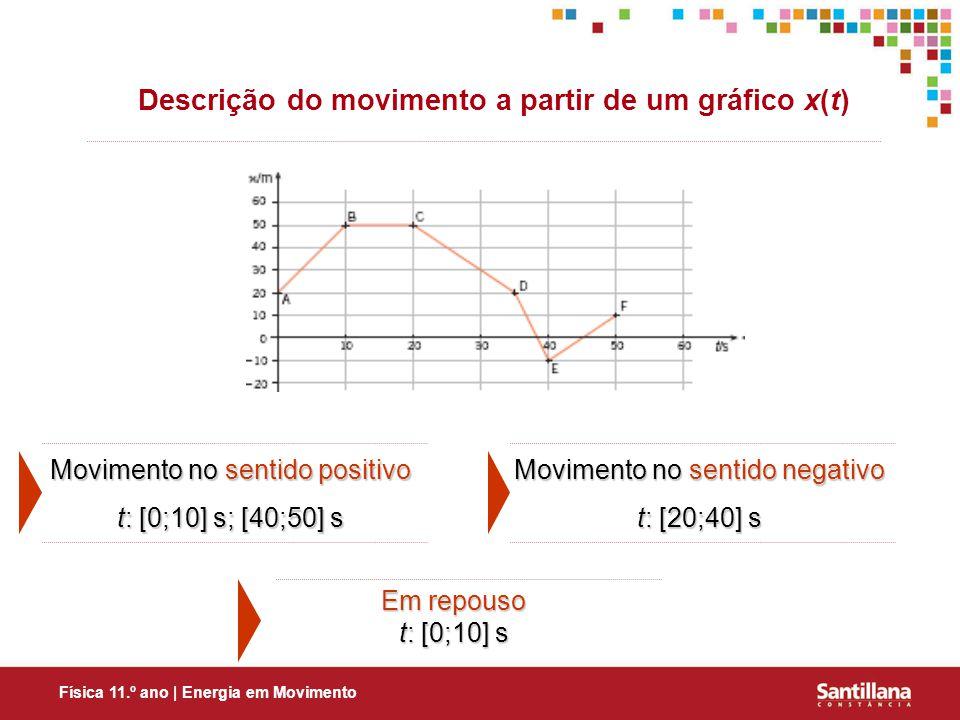 Descrição do movimento a partir de um gráfico x(t)