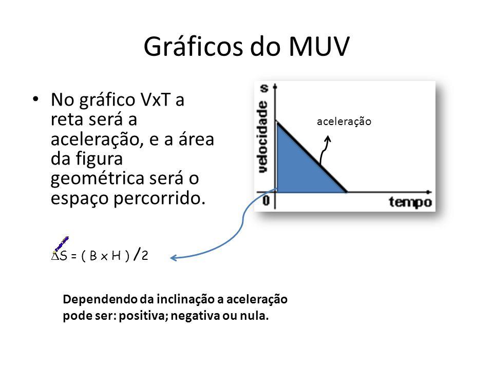 Gráficos do MUV No gráfico VxT a reta será a aceleração, e a área da figura geométrica será o espaço percorrido.