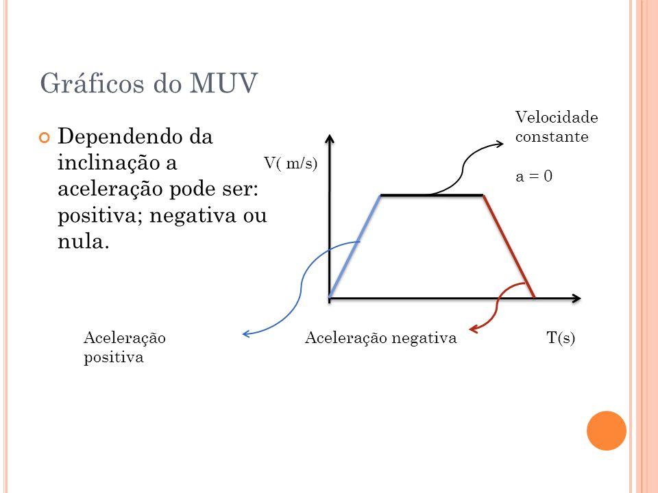 Gráficos do MUV Velocidade constante. a = 0. Dependendo da inclinação a aceleração pode ser: positiva; negativa ou nula.