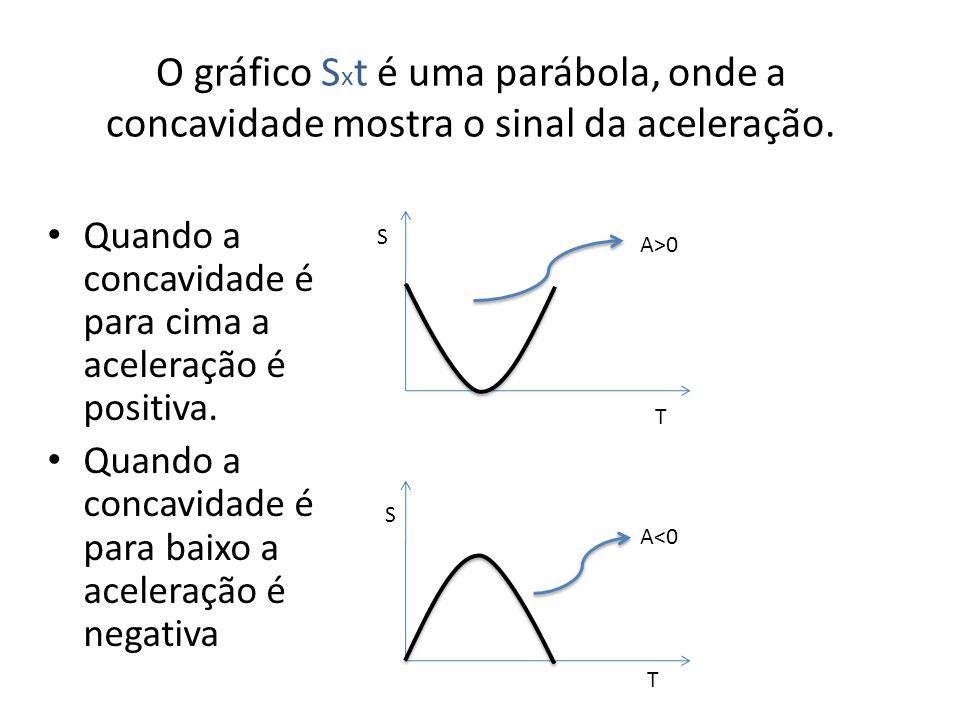 O gráfico Sxt é uma parábola, onde a concavidade mostra o sinal da aceleração.
