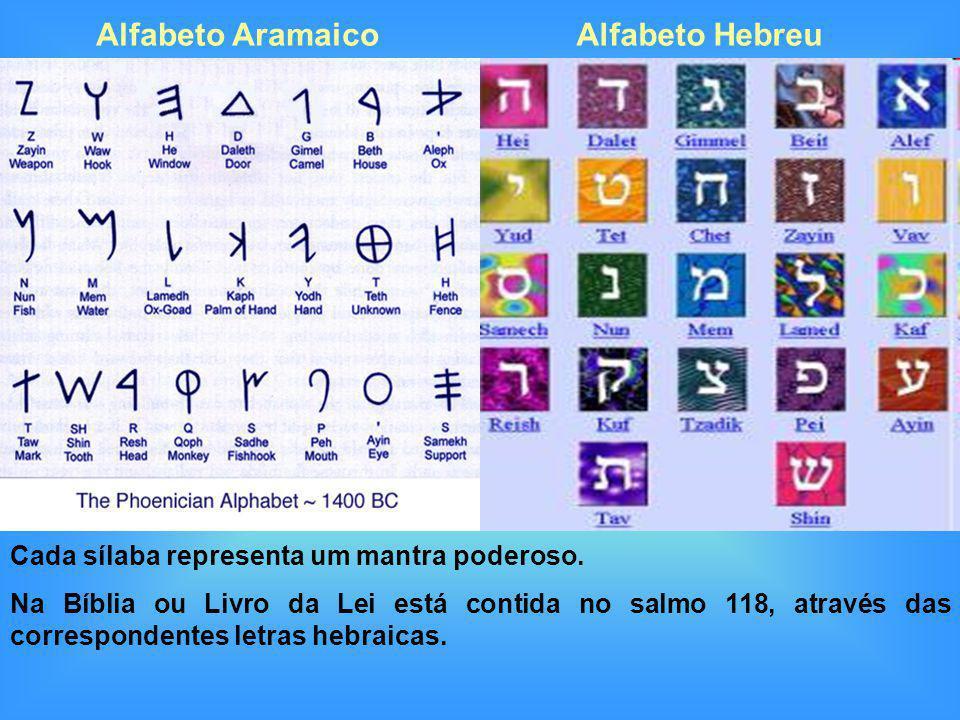 Alfabeto Aramaico Alfabeto Hebreu