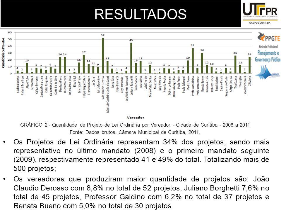 Fonte: Dados brutos, Câmara Municipal de Curitiba, 2011.