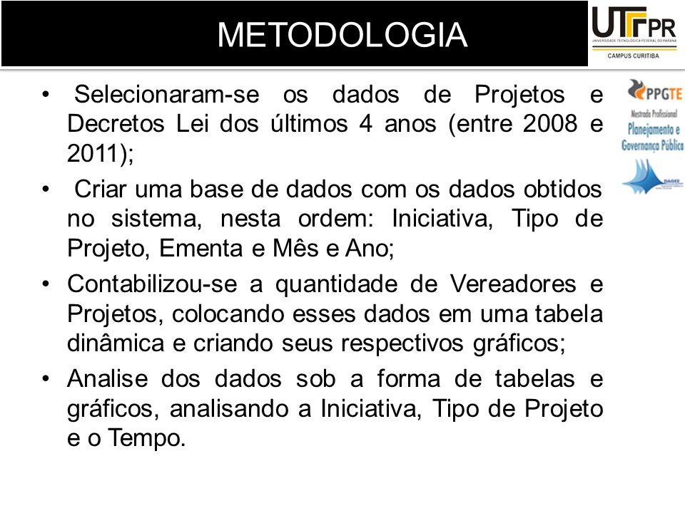 METODOLOGIA Selecionaram-se os dados de Projetos e Decretos Lei dos últimos 4 anos (entre 2008 e 2011);