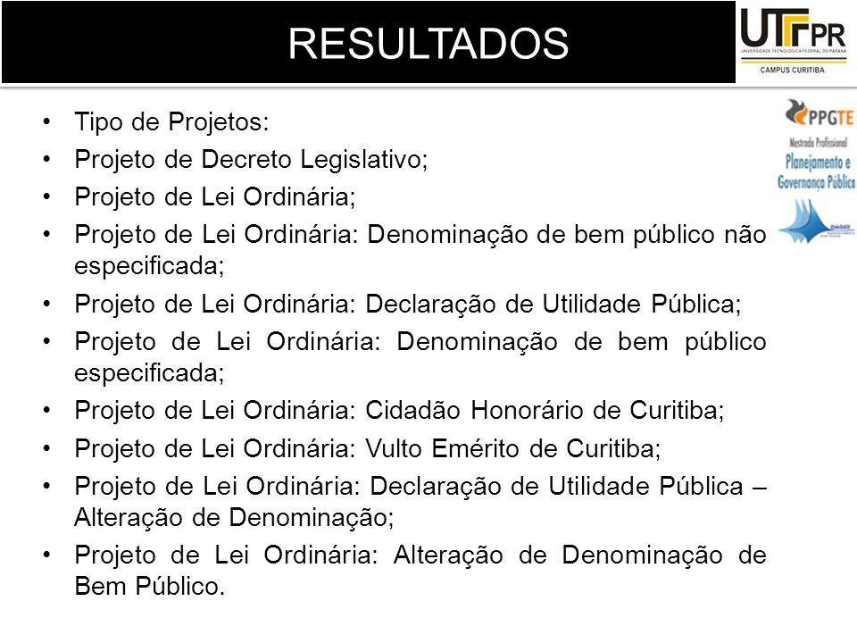 RESULTADOS Tipo de Projetos: Projeto de Decreto Legislativo;