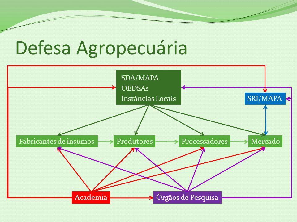 Defesa Agropecuária SDA/MAPA OEDSAs Instâncias Locais SRI/MAPA