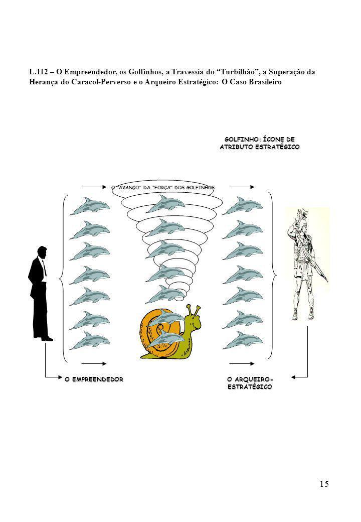 L.112 – O Empreendedor, os Golfinhos, a Travessia do Turbilhão , a Superação da Herança do Caracol-Perverso e o Arqueiro Estratégico: O Caso Brasileiro