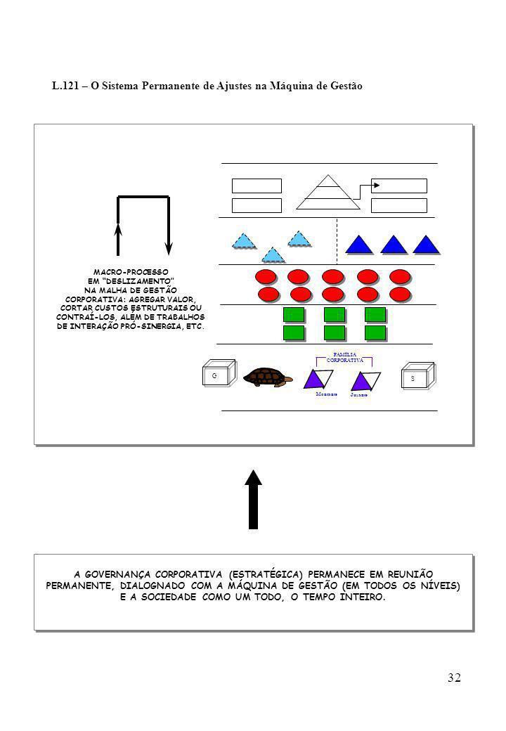 L.121 – O Sistema Permanente de Ajustes na Máquina de Gestão