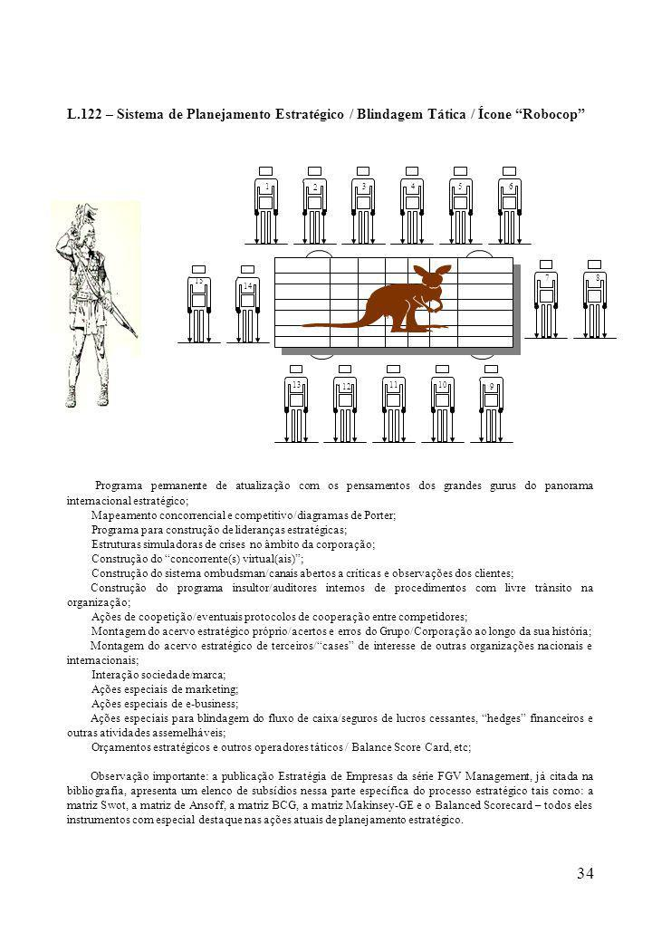 L.122 – Sistema de Planejamento Estratégico / Blindagem Tática / Ícone Robocop