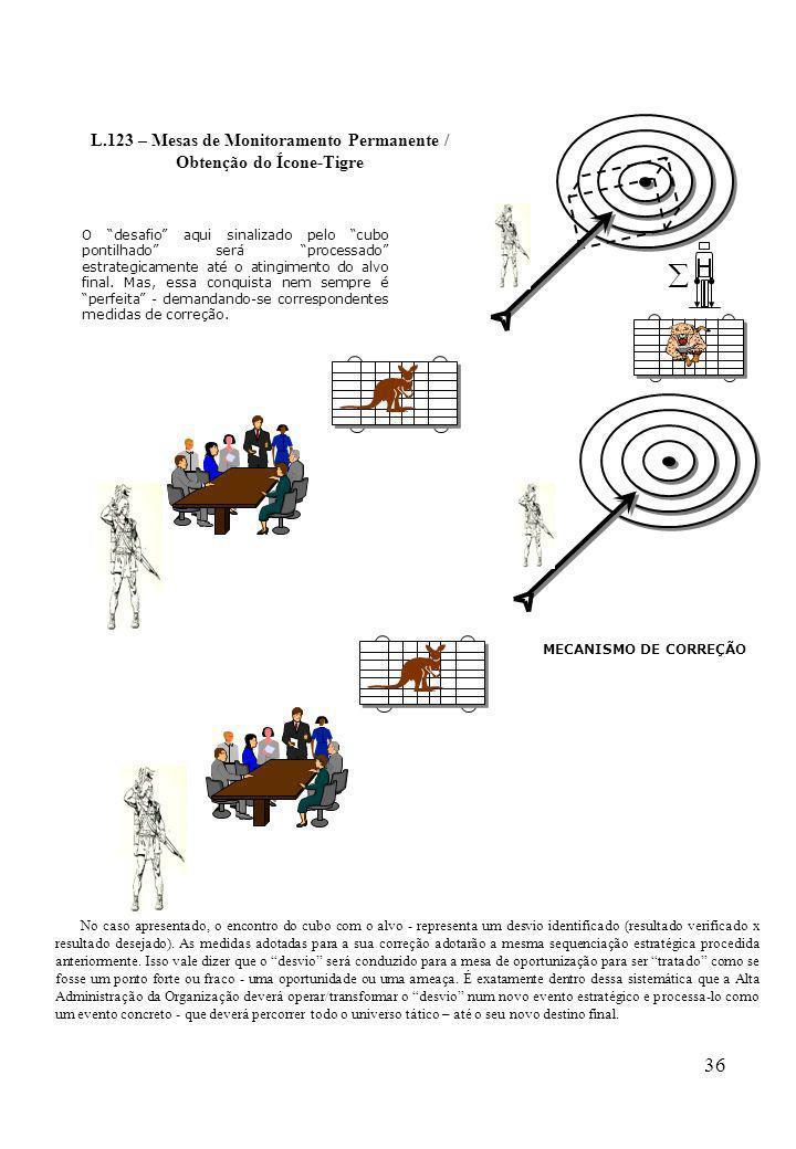L.123 – Mesas de Monitoramento Permanente / Obtenção do Ícone-Tigre