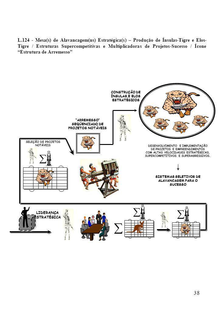 L.124 - Mesa(s) de Alavancagem(ns) Estratégica(s) – Produção de Ínsulas-Tigre e Elos-Tigre / Estruturas Supercompetitivas e Multiplicadoras de Projetos-Sucesso / Ícone Estrutura de Arremesso