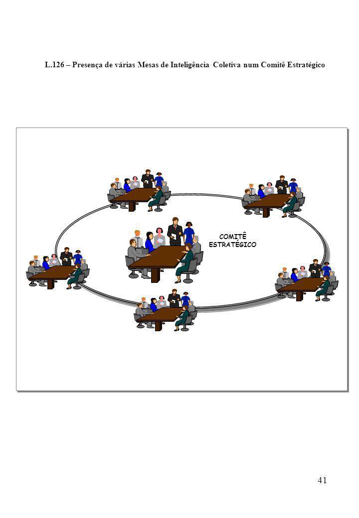 L.126 – Presença de várias Mesas de Inteligência Coletiva num Comitê Estratégico
