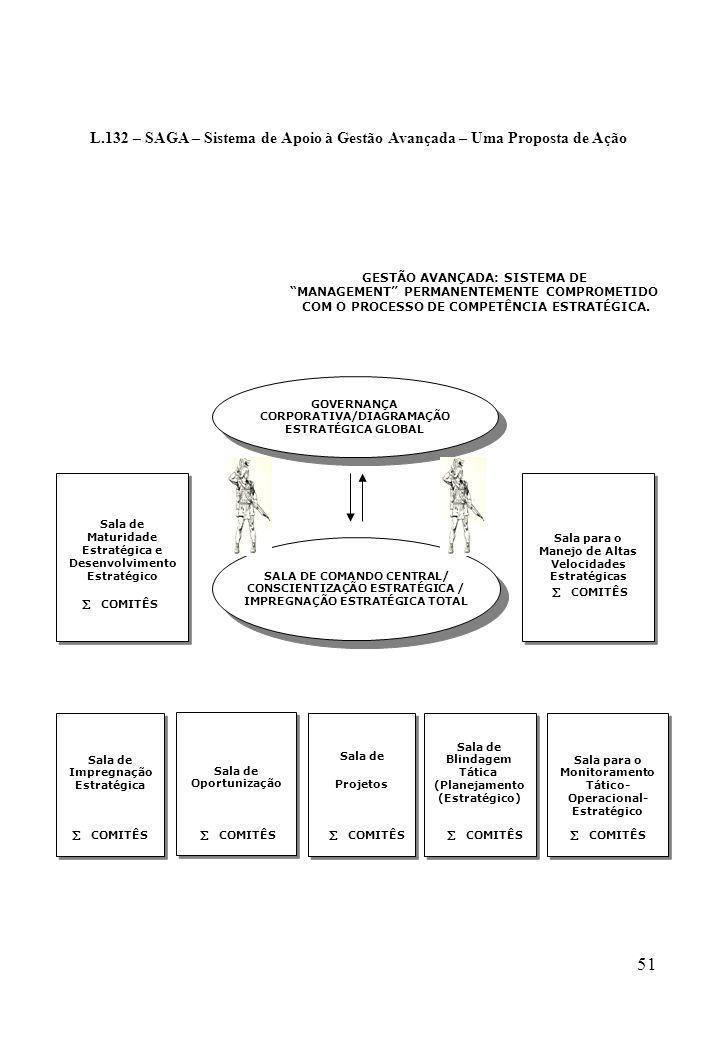 L.132 – SAGA – Sistema de Apoio à Gestão Avançada – Uma Proposta de Ação