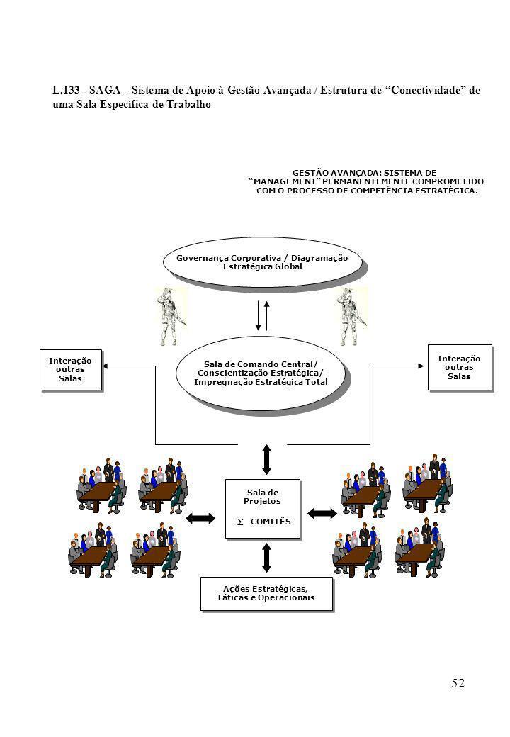 L.133 - SAGA – Sistema de Apoio à Gestão Avançada / Estrutura de Conectividade de uma Sala Específica de Trabalho