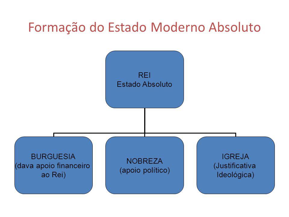 Formação do Estado Moderno Absoluto