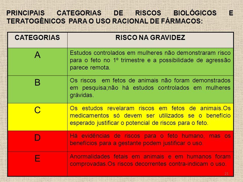 PRINCIPAIS CATEGORIAS DE RISCOS BIOLÓGICOS E TERATOGÊNICOS PARA O USO RACIONAL DE FÁRMACOS: